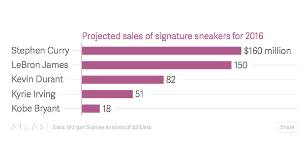 us-shoes-sales-2016-basketball